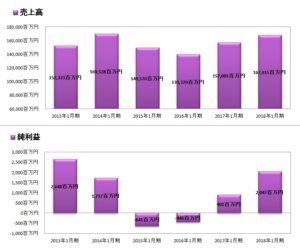 タマホーム財務諸表グラフ