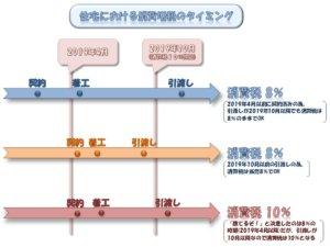 住宅における消費税増税のタイミング